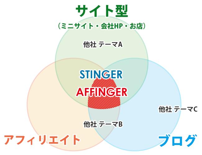 affinger5 特典 アフィンガー5 購入 wing 無料 インストール
